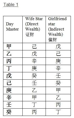 BaZi (八字) and Zi Wei Dou Shu (紫微斗数) – How to evaluate